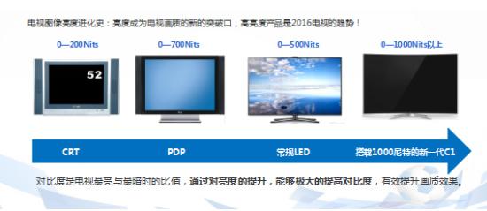 新技術全面開花 高性價比國產4K旗艦推薦