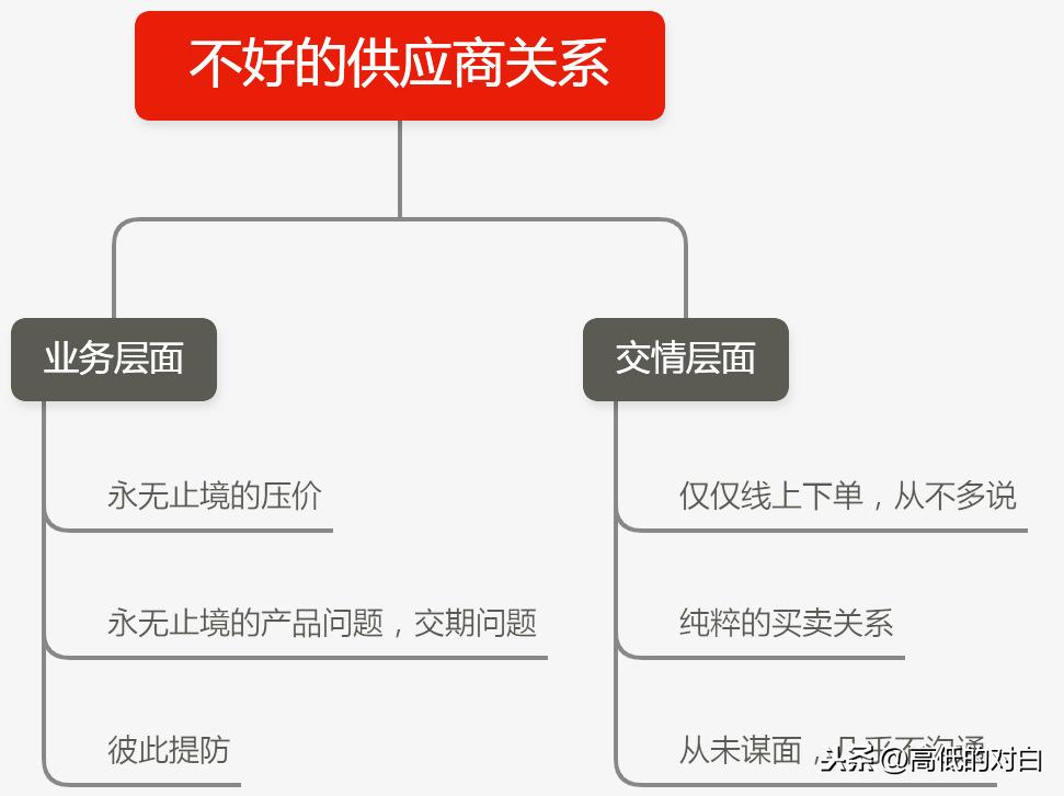 外贸公司和跨境电商的供应商有哪些?供应链管理应该如何做?