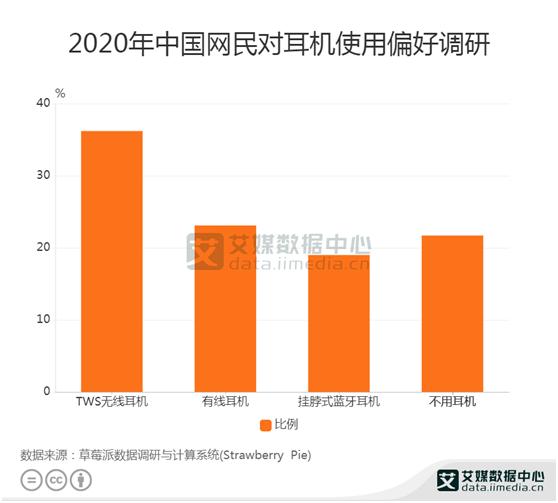 耳机行业数据分析:36.2%的中国网民偏好TWS无线耳机