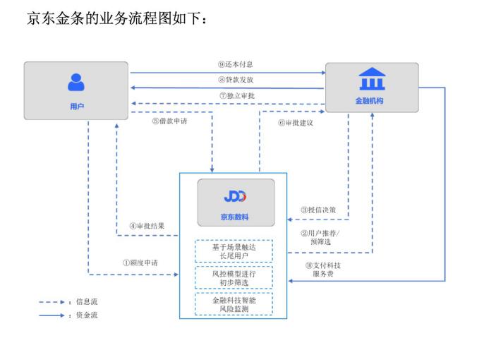 京东数科IPO全透视:上半年营收103亿,白条收入首次披露