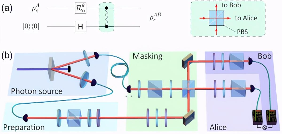 保密量子通信新进展:我国首次实验实现量子信息掩蔽