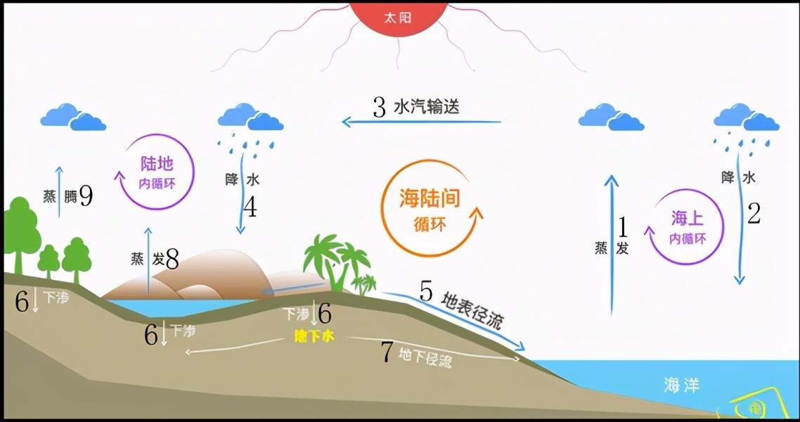 高中地理――每日讲1题(风带、大气环流、水循环)
