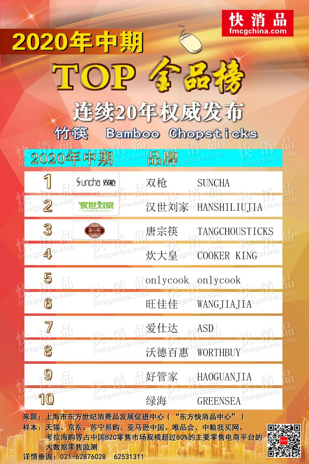 「独家」2020年中期线上砧板、竹筷TOP金品榜发布