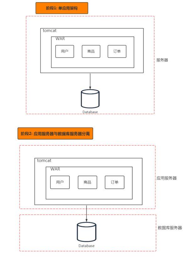 分布式系统架构