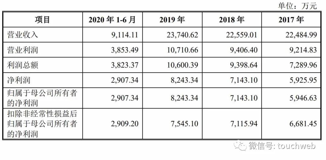 龍高股份上交所上市:市值24億 年營收下降5.39%