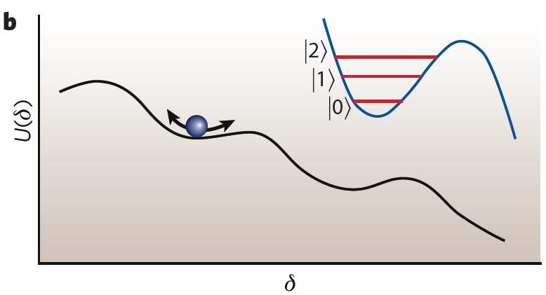 当量子计算遇上超导:一场美丽的邂逅