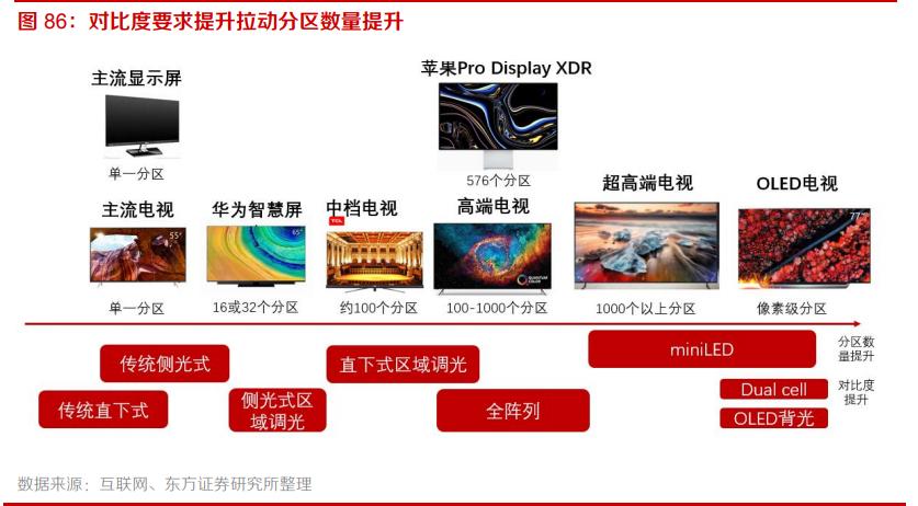电子行业专题报告:5G、半导体、新型终端