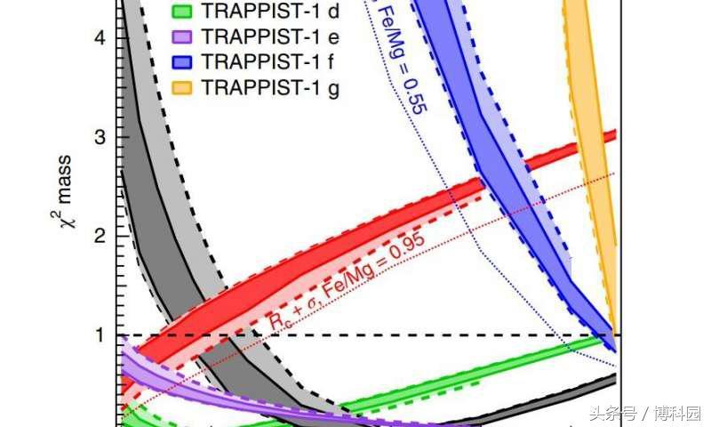 Trappist-1系外行星可能有太多的水来维持生命