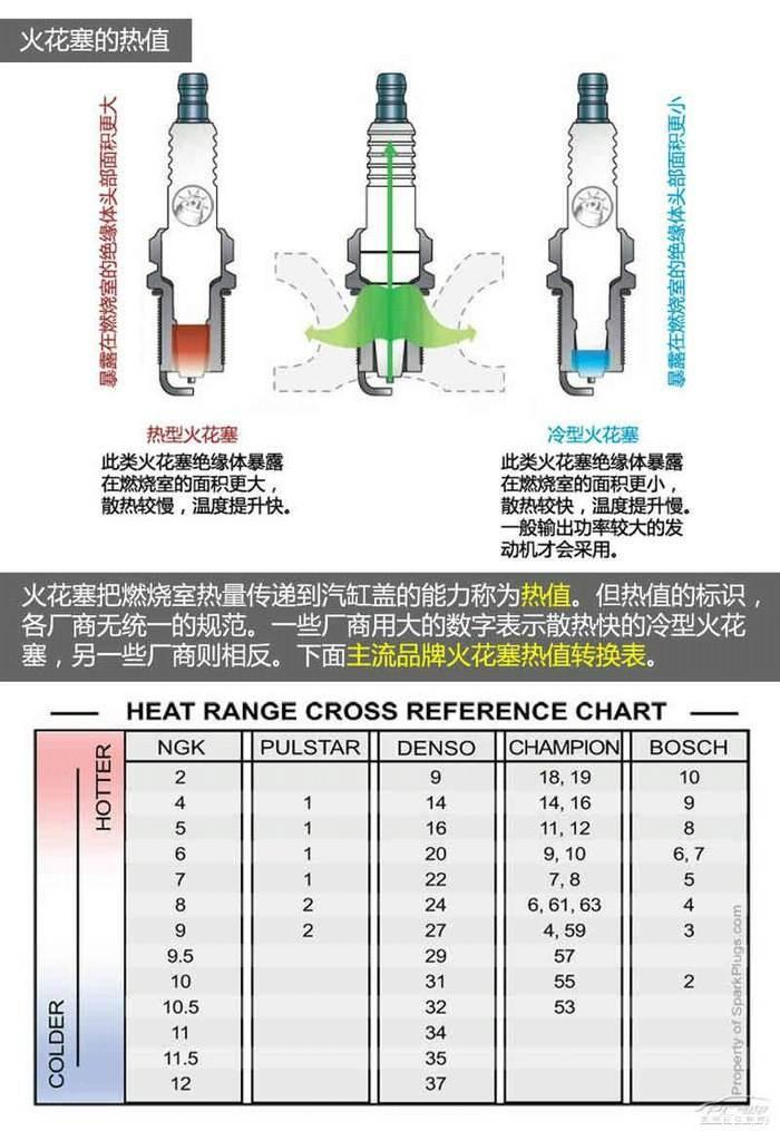 火花塞的热值是指什么?如果使用了错误热值的火花塞会怎样?
