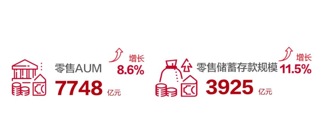 北京银行总资产破3万亿!中国最大的城商行是怎样炼成的?
