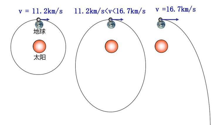 第一宇宙速度是多少(第一二三宇宙速度分别是多少)