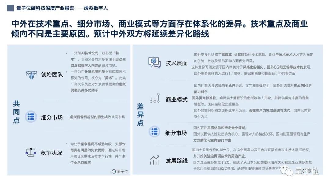 12张PPT看懂中国虚拟数字人产业现状|量子位智库(附下载)