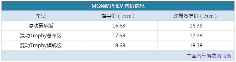 賀歲價16.38萬起 MG領航PHEV正式上市