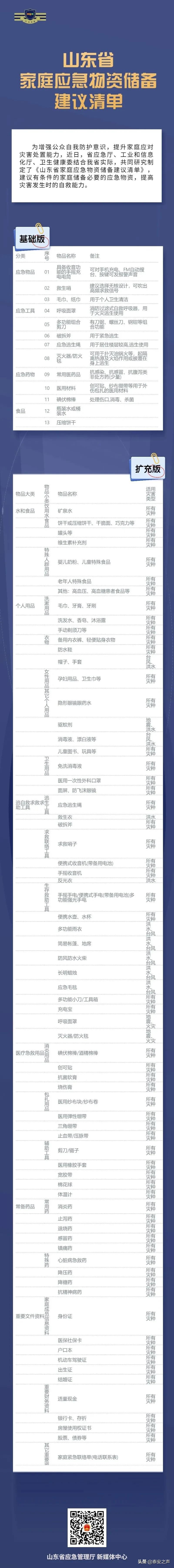 山东省发布家庭应急物资储备建议清单,这些应急物资,请储备!(附明细)