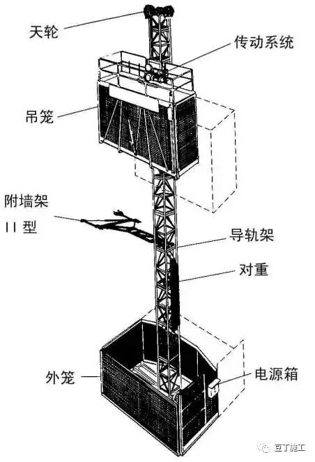 一篇文章让你彻底搞懂施工升降机