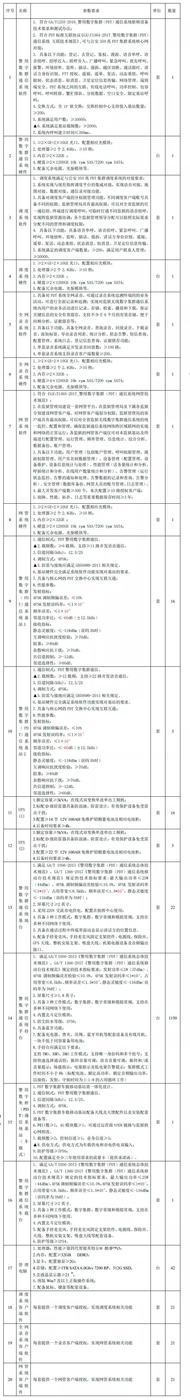 大项目 | 四川省监狱管理局2574万数字集群对讲设备项目