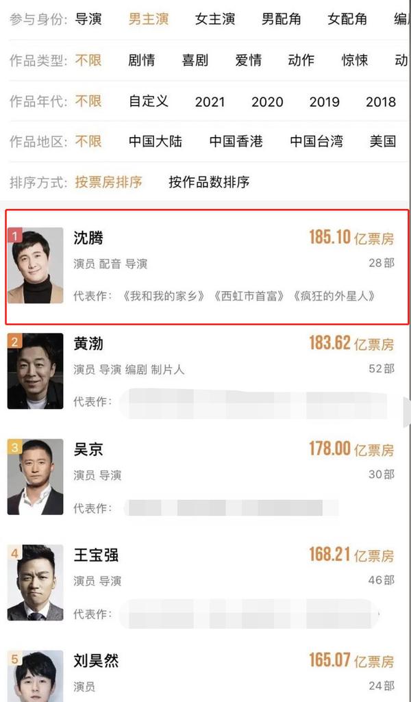 沈腾成中国影史票房第一演员!票房累计破185亿,黄渤紧随其后