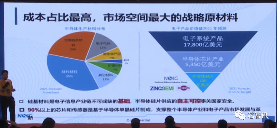 上海新昇12吋硅片出货已超340万片!12吋SOI衬底已实现自主可控-芯智讯
