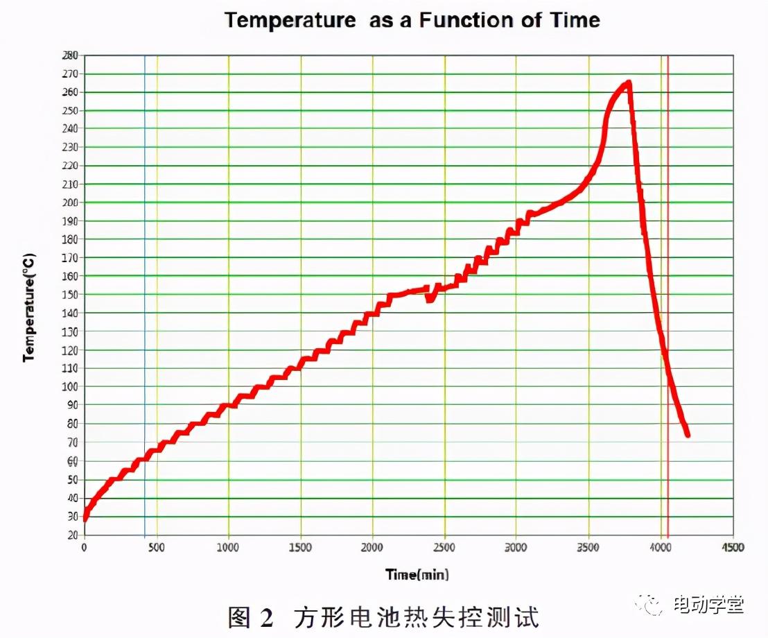 软包与方形锂离子电池热失控测试及分析