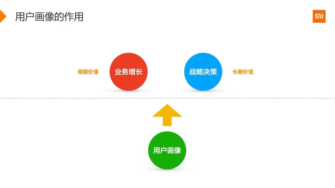 小米用户画像实战