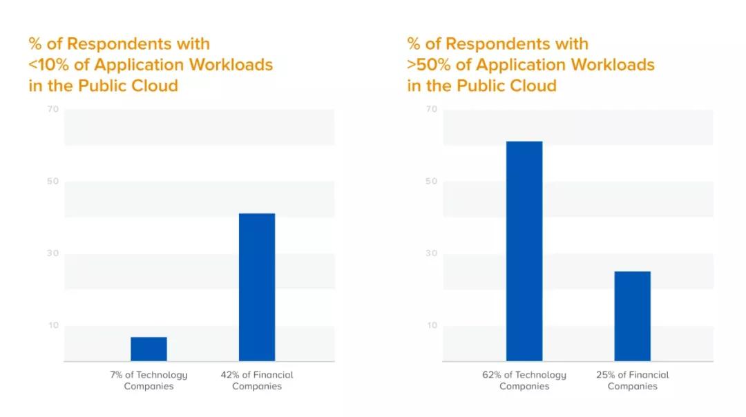 硅谷知名风投最新调查:B2B技术堆栈呈现五大趋势