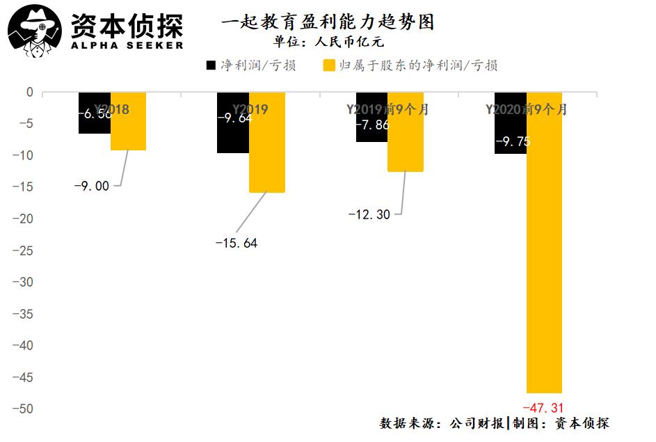 徐小平雷军加持下,冲刺IPO能拯救一起教育吗?