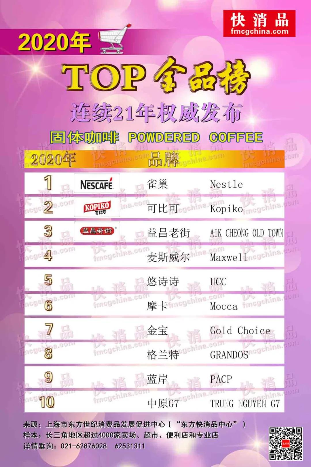 """「独家」""""2020饮品TOP金品榜(之一)""""公布"""