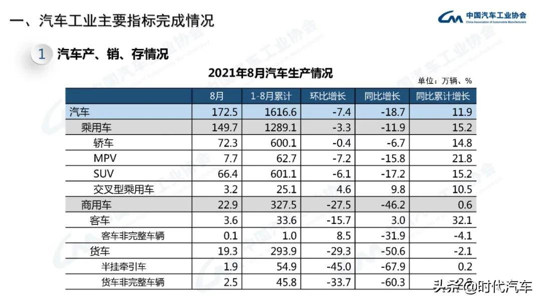 中汽协:8月我国汽车产销降幅进一步扩大,新能源汽车产销是唯一亮点