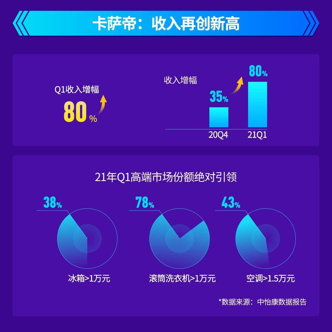 2021年Q1:卡萨帝收入增幅80%,高端第一与行业引领齐头并进