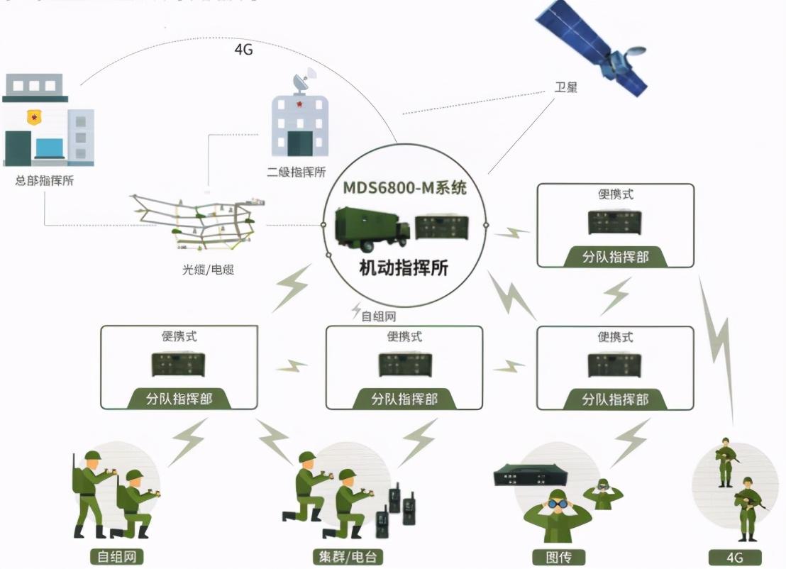 机动指挥所——多业务机动指挥控制系统