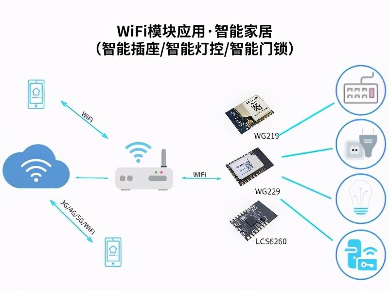 智能家居远程控制的实现_SKYLAB WiFi/蓝牙模块