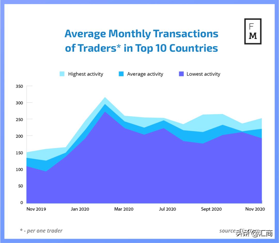 中国外汇交易者11月平均交易259笔,中东入金最豪气