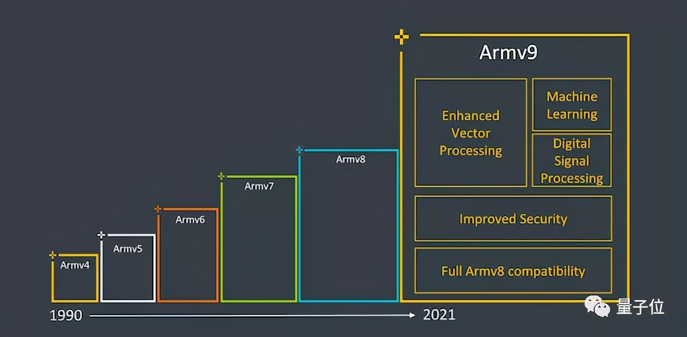 Arm官宣V9架构,用AI和安全对抗英特尔,最快今年年底用上