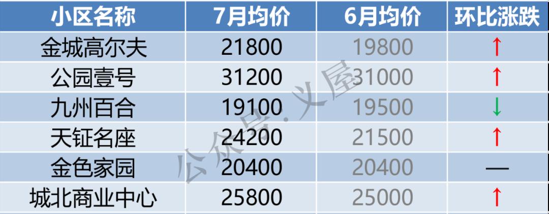 义乌146个小区最新房价出炉!这些小区涨了(图6)