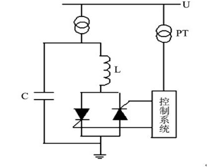 静止型动态无功补偿装置在风电场中的应用