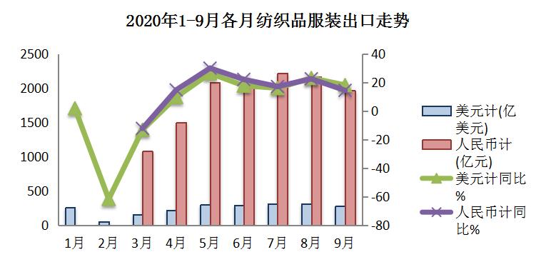 增速超过全国货物贸易,前三季度纺织品服装出口表现出色