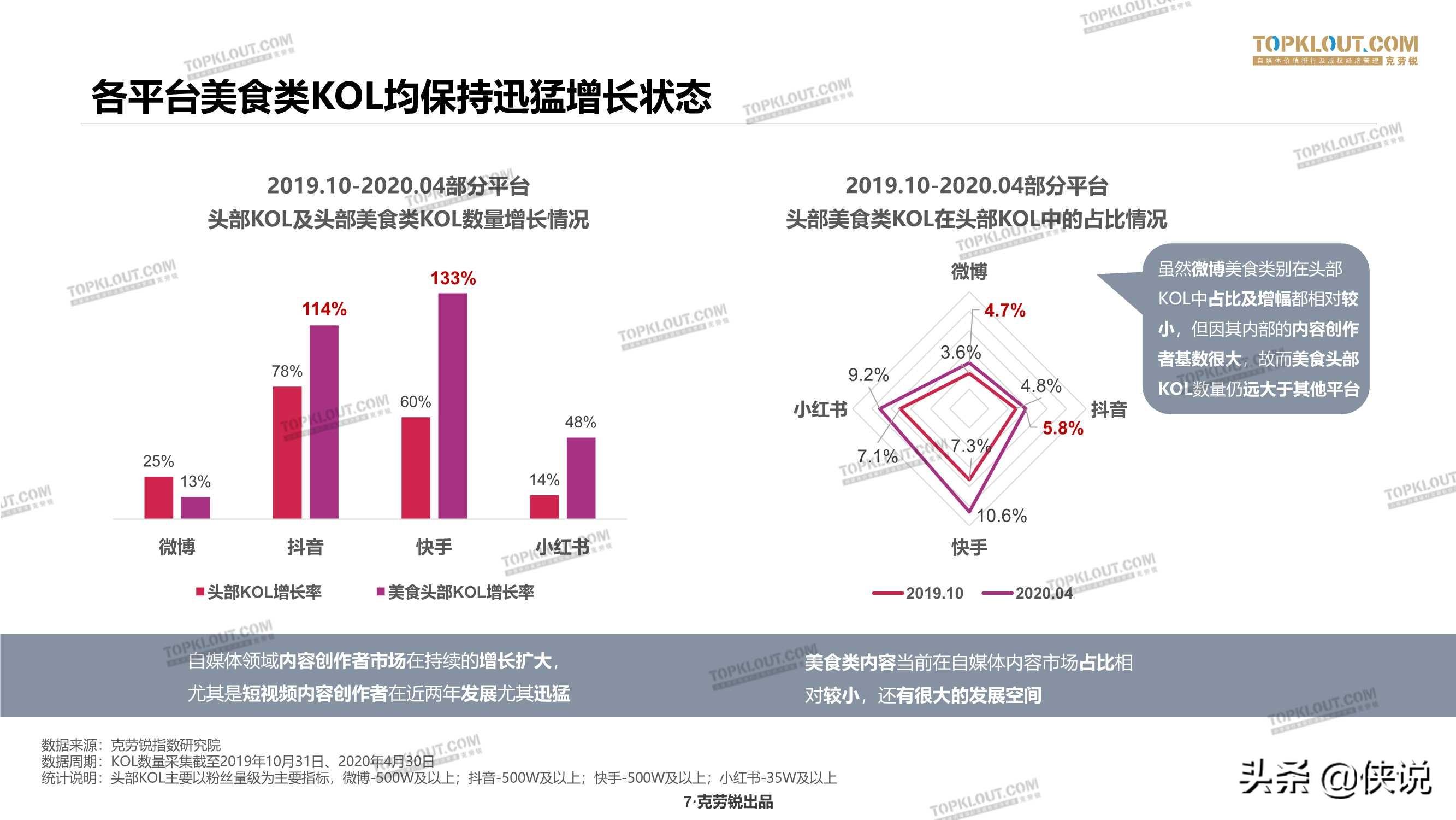 克劳锐:2020年美食KOL营销价值分析报告
