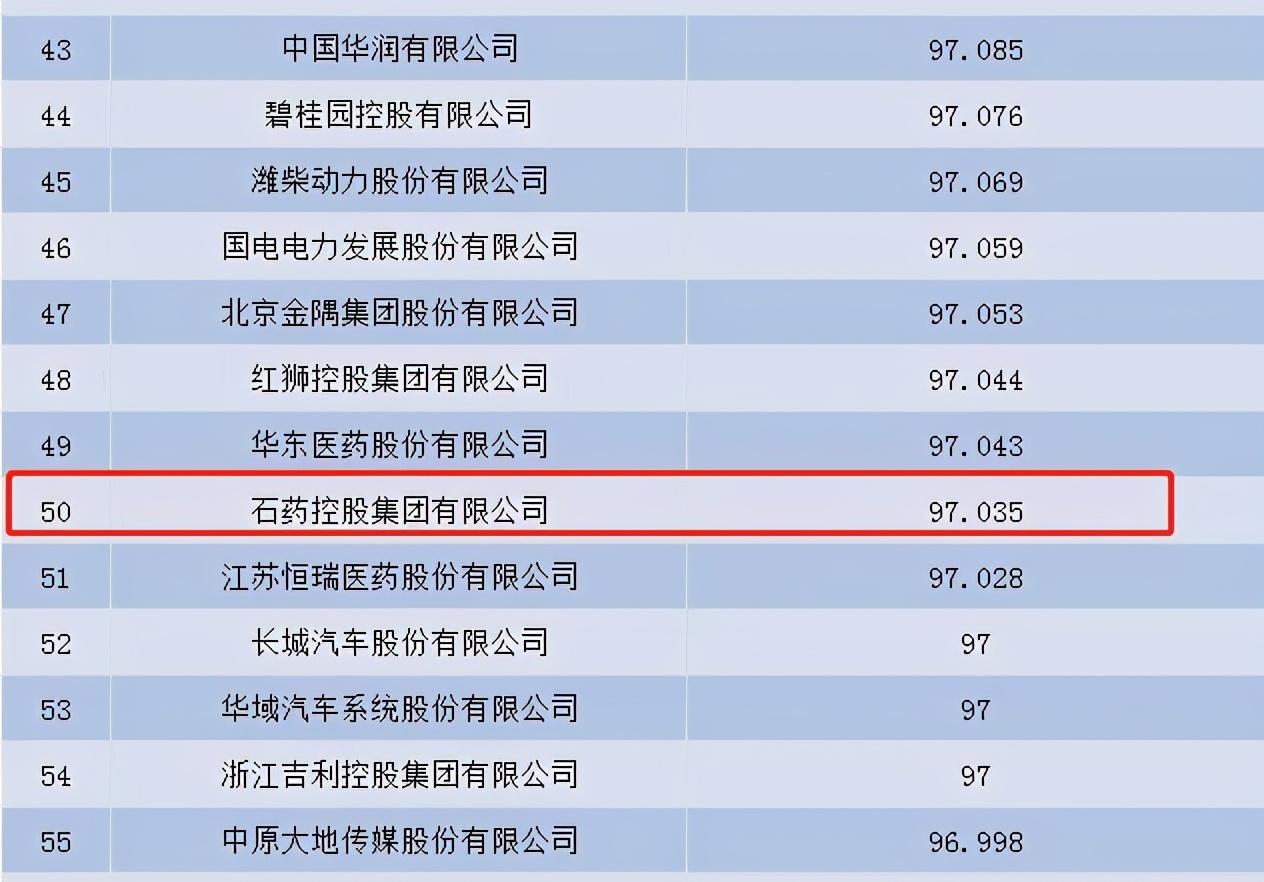中国企业信用榜 石药入围前50