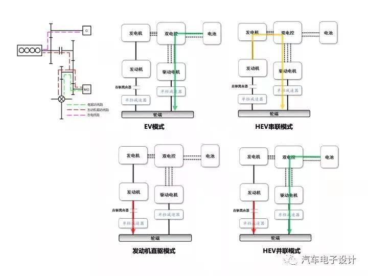汽车行业插电混动DHT技术盘点