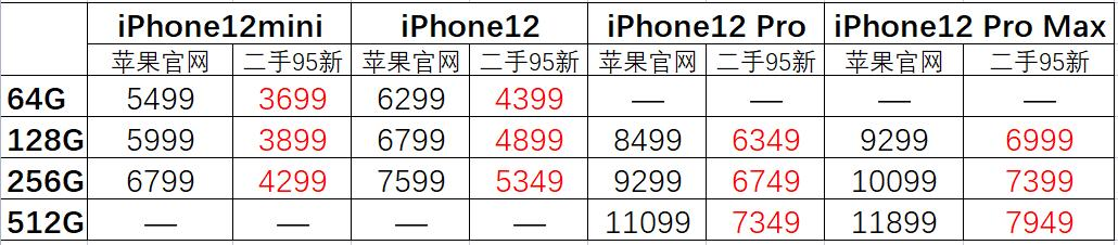 华强北水货手机报价(今日华强北手机报价表)