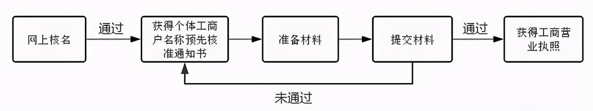 开小商店需要办理什么证件(自己开店需要什么)插图(2)