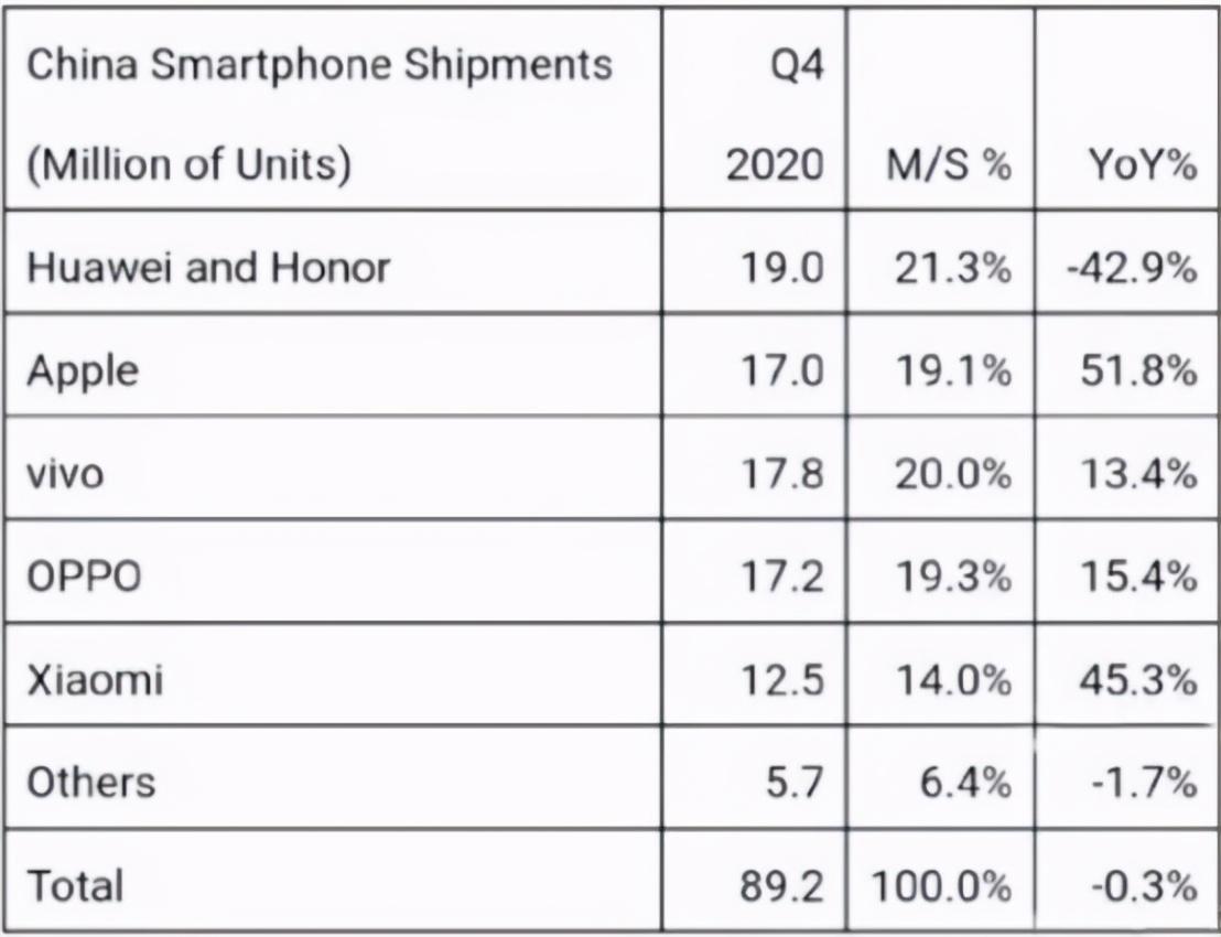 出货量暴跌42%,华为手机要凉了?