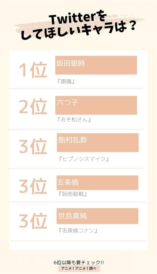 日媒投票,你最想哪個動畫角色使用推特?阪田銀時登頂
