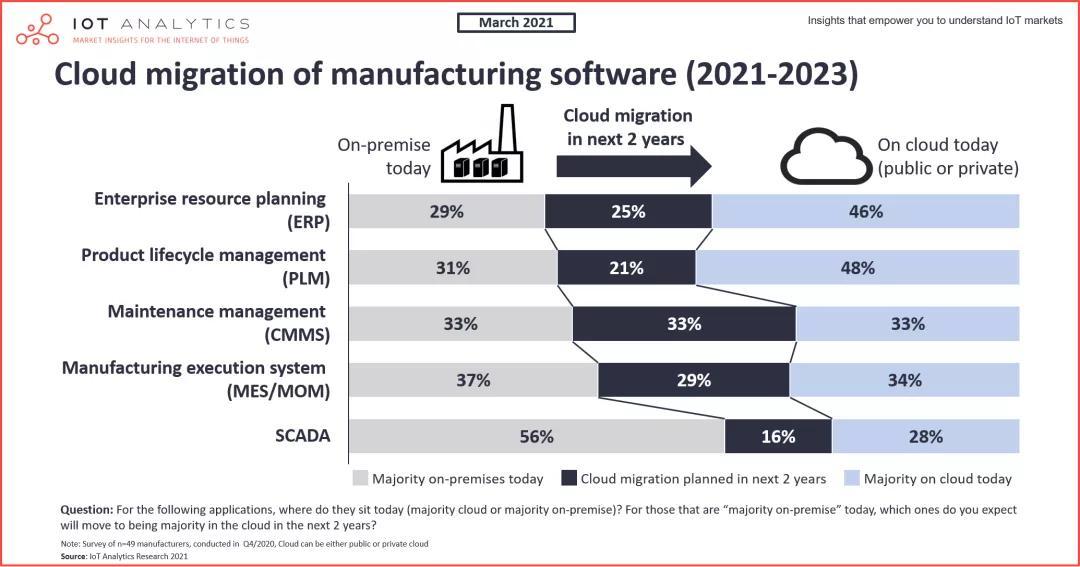 三分之一制造企业跑步上云,云端MES「点亮」制造「暗」数据