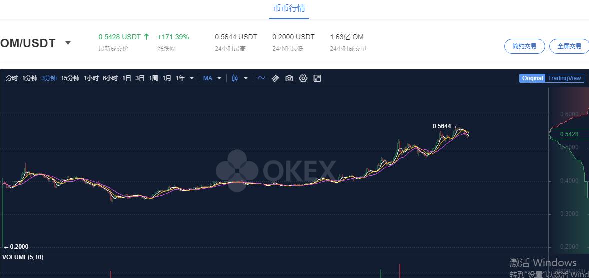 OM上线OKEx上涨171.45%,OKB再度逆风拉盘