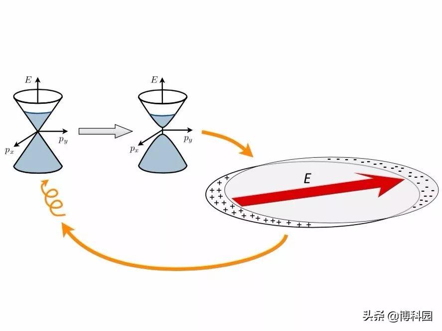物理学家:利用光,就能将非磁性金属变成磁铁