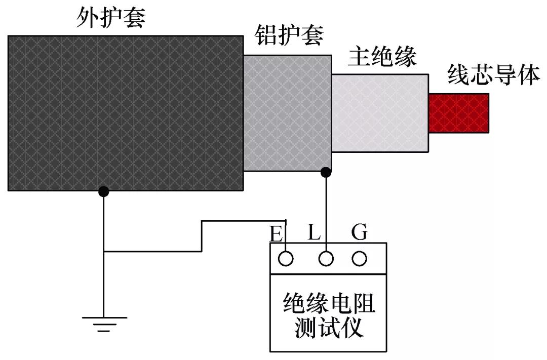 一起同軸電纜發生局部放電的故障分析