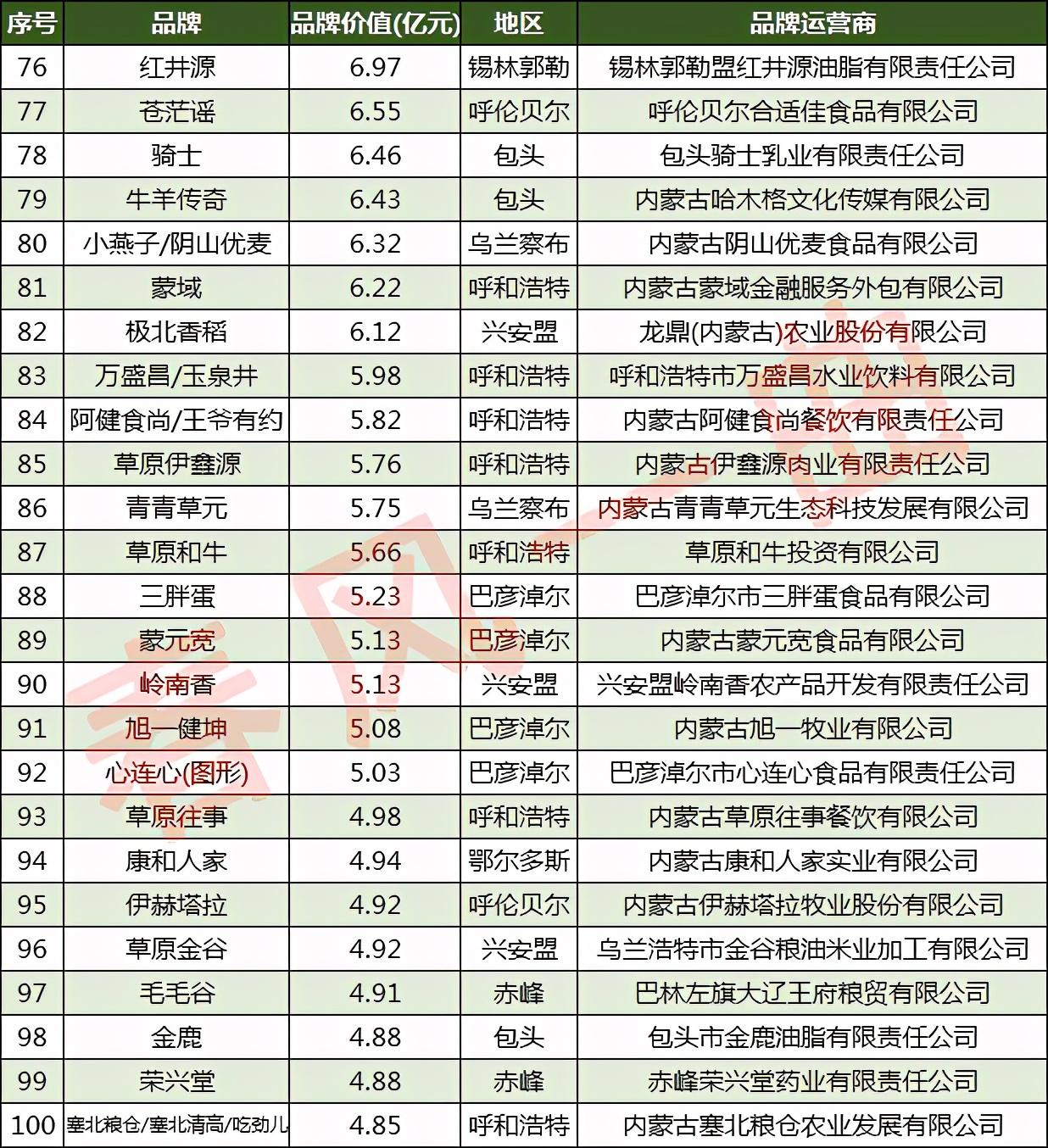 內蒙古100強品牌:呼和浩特24家,興安盟9家,通遼5家