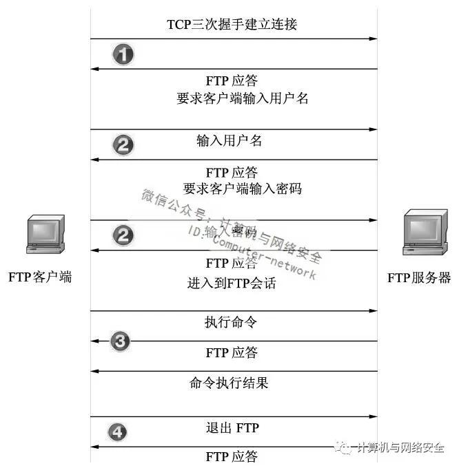 网络基础知识:FTP工作流程