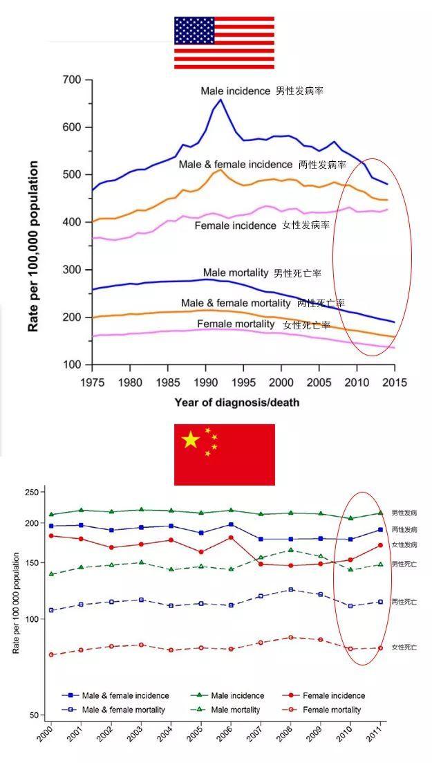 中国癌症发病率逐年升高,美国却逐年下降。原因是什么?该怎么做